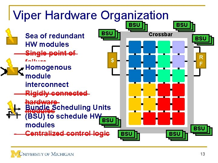 Viper Hardware Organization - - - BSU BSU Sea of redundant HW modules Single