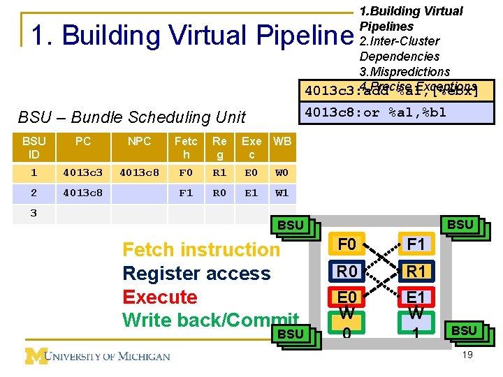 1. Building Virtual Pipelines 2. Inter-Cluster Dependencies 3. Mispredictions 4. Precise Exceptions 4013 c