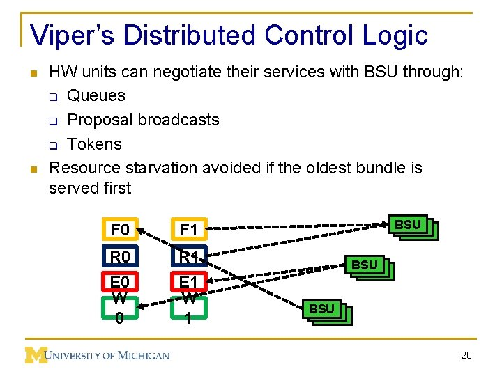 Viper's Distributed Control Logic n n HW units can negotiate their services with BSU