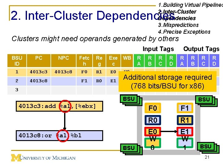 1. Building Virtual Pipelines 2. Inter-Cluster Dependencies 3. Mispredictions 4. Precise Exceptions 2. Inter-Cluster