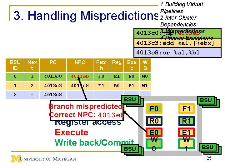 1. Building Virtual Pipelines 2. Inter-Cluster Dependencies 3. Mispredictions 4013 c 0: jmp 4013