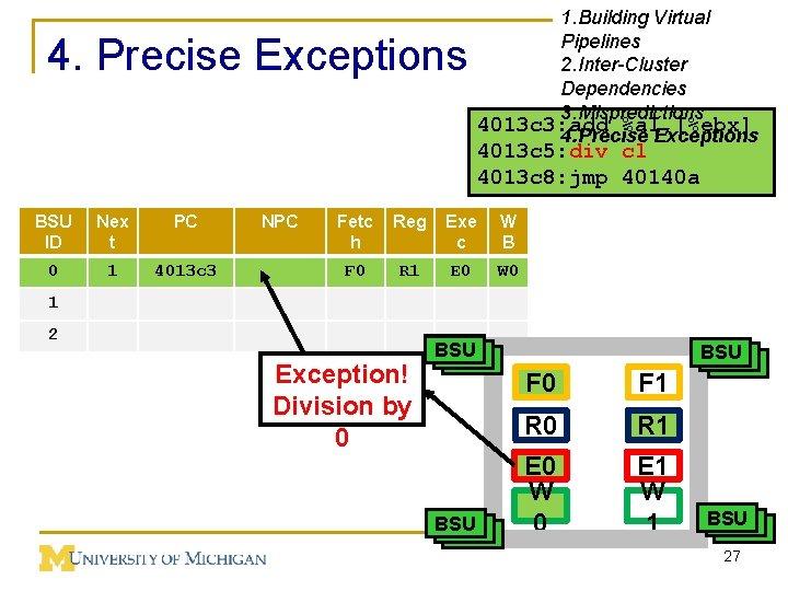 4. Precise Exceptions 1. Building Virtual Pipelines 2. Inter-Cluster Dependencies 3. Mispredictions 4013 c