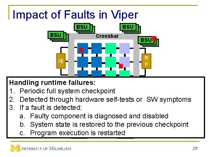 Impact of Faults in Viper BSU BSU I$ BSU BSU BSU Crossbar BSU BSU