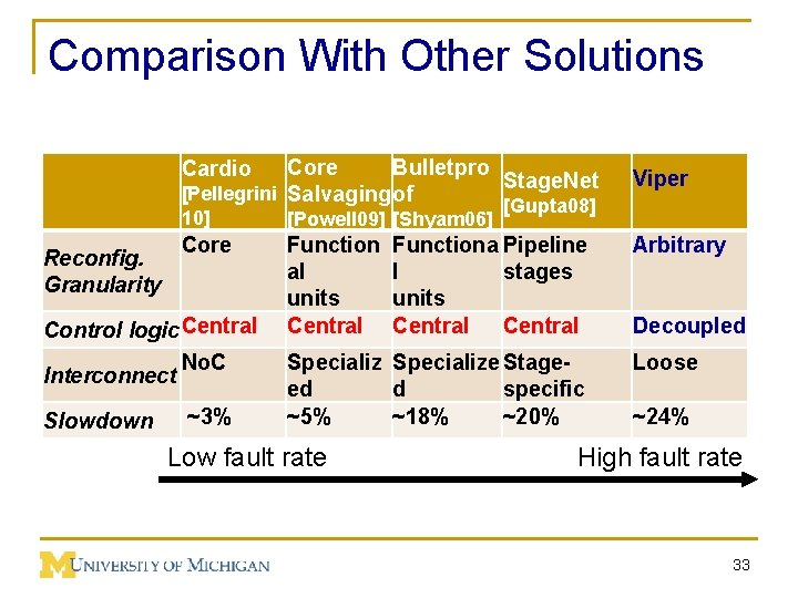 Comparison With Other Solutions Reconfig. Granularity Core Bulletpro Stage. Net [Pellegrini Salvaging of Cardio