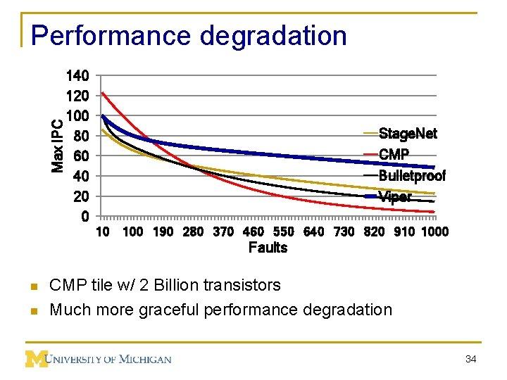Max IPC Performance degradation 140 120 100 80 60 40 20 0 Stage. Net