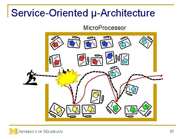 Service-Oriented µ-Architecture Micro. Processor 37