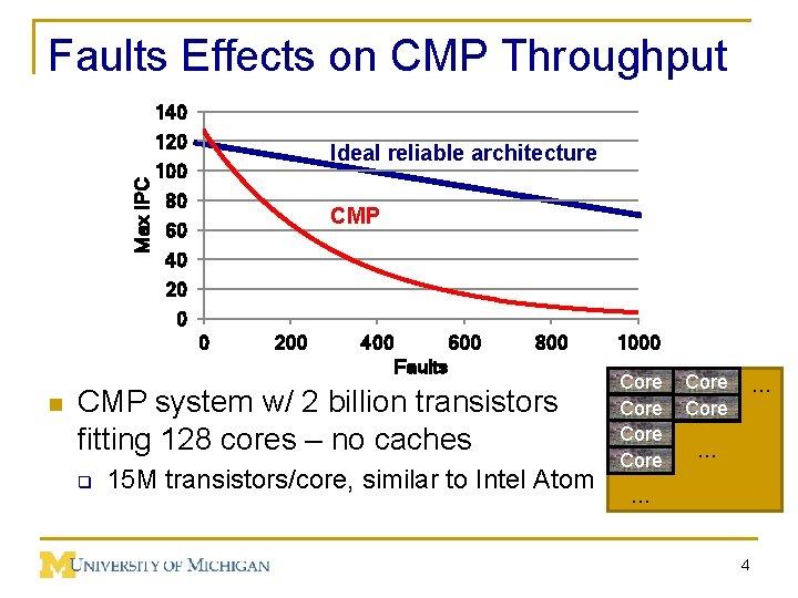 Max IPC Faults Effects on CMP Throughput 140 120 100 80 60 40 20