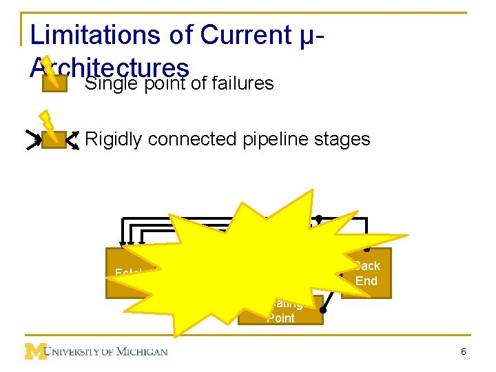 Limitations of Current µArchitectures Single point of failures Rigidly connected pipeline stages Fetch Decoder