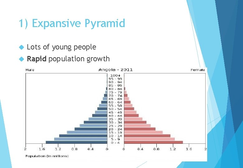 1) Expansive Pyramid Lots of young people Rapid population growth