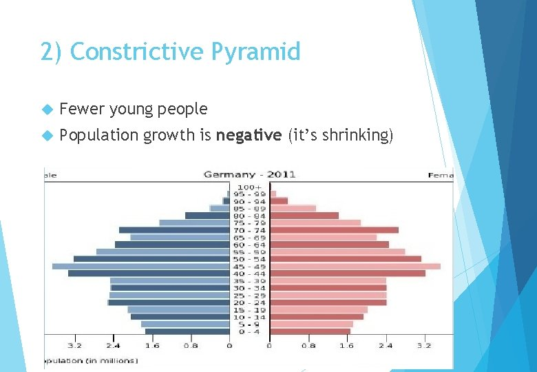 2) Constrictive Pyramid Fewer young people Population growth is negative (it's shrinking)