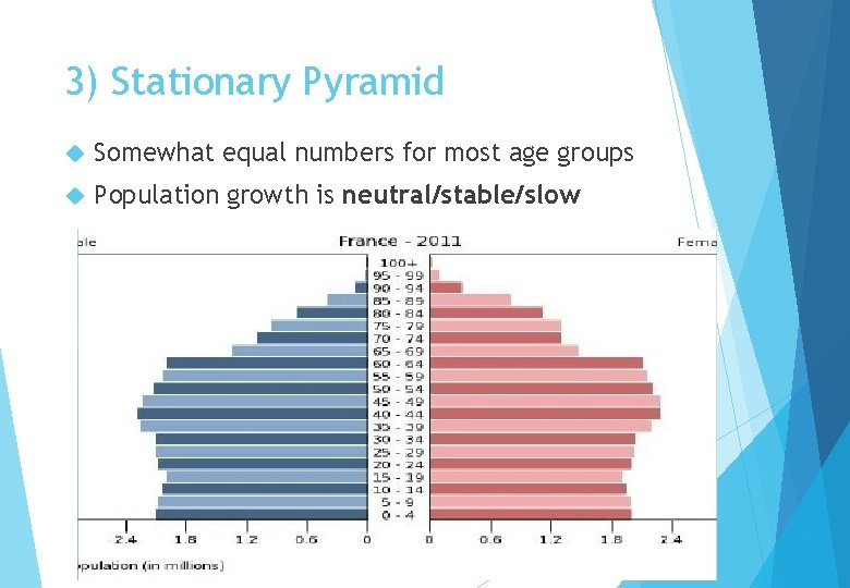 3) Stationary Pyramid Somewhat equal numbers for most age groups Population growth is neutral/stable/slow