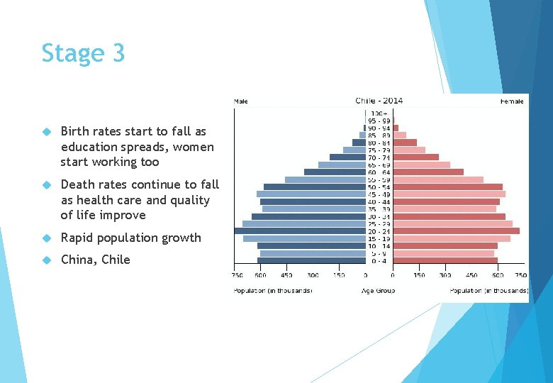 Stage 3 Birth rates start to fall as education spreads, women start working too