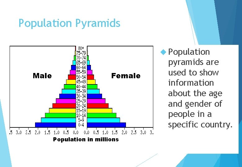 Population Pyramids Population Male Female Population in millions pyramids are used to show information