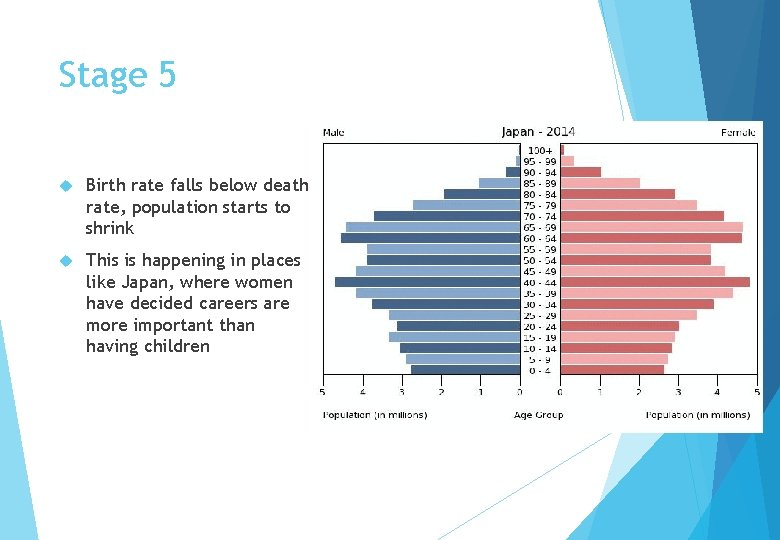 Stage 5 Birth rate falls below death rate, population starts to shrink This is