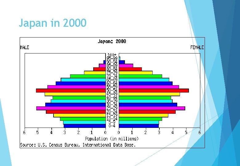 Japan in 2000