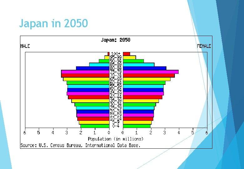 Japan in 2050