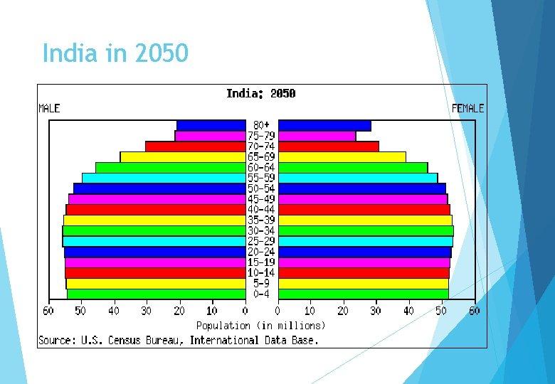 India in 2050