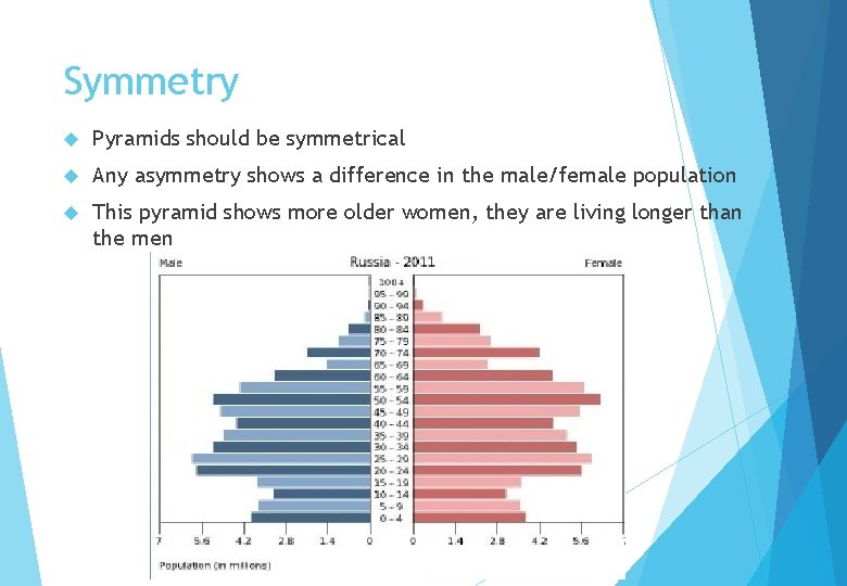 Symmetry Pyramids should be symmetrical Any asymmetry shows a difference in the male/female population