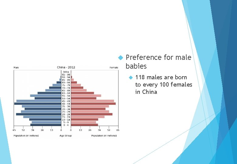 Preference for male babies 118 males are born to every 100 females in