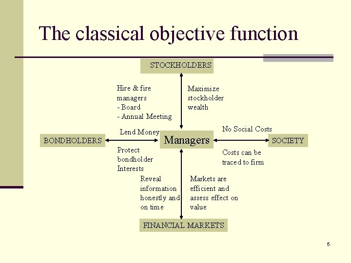 The classical objective function STOCKHOLDERS Hire & fire managers - Board - Annual Meeting