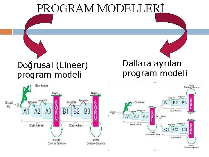 PROGRAM MODELLERİ Doğrusal (Lineer) program modeli Dallara ayrılan program modeli