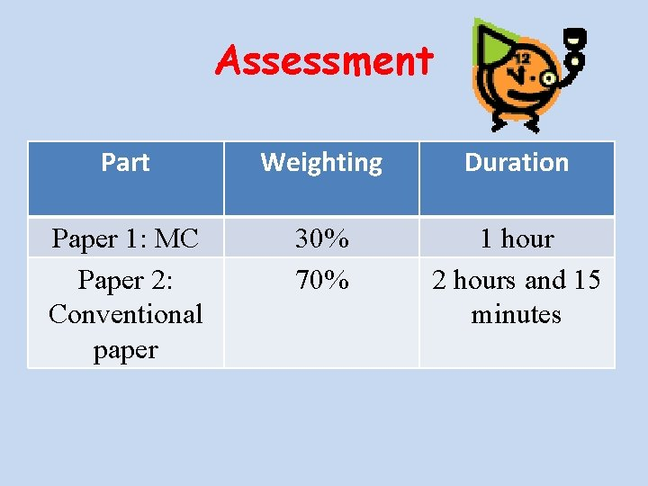 Assessment Part Weighting Duration Paper 1: MC Paper 2: Conventional paper 30% 70% 1