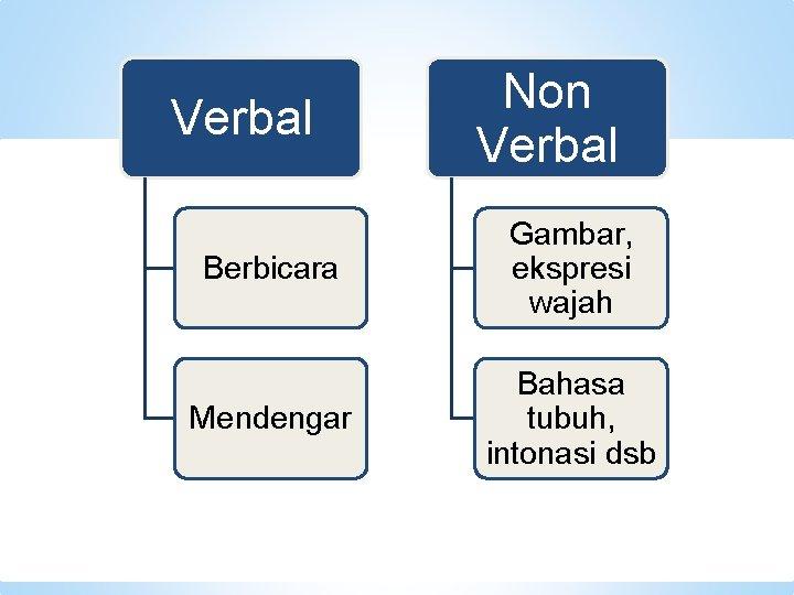 Verbal Non Verbal Berbicara Gambar, ekspresi wajah Mendengar Bahasa tubuh, intonasi dsb