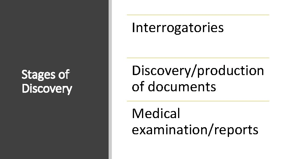 Interrogatories Stages of Discovery/production of documents Medical examination/reports