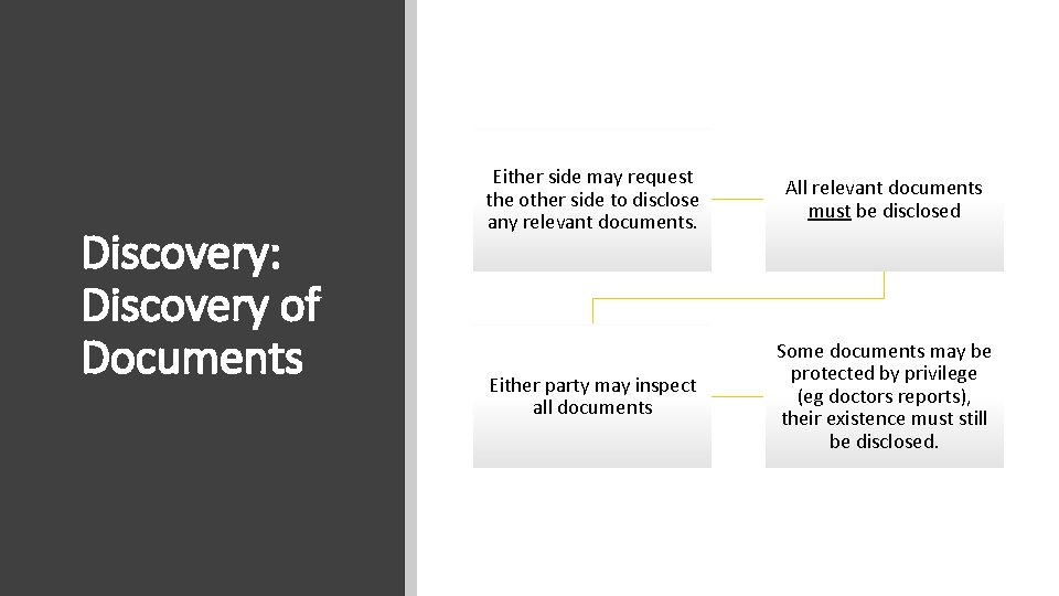 Discovery: Discovery of Documents Either side may request the other side to disclose any