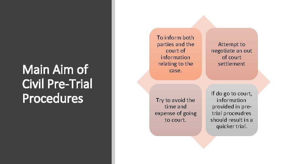 Main Aim of Civil Pre-Trial Procedures To inform both parties and the court of