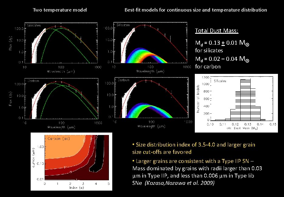 Two temperature model Best-fit models for continuous size and temperature distribution Total Dust Mass: