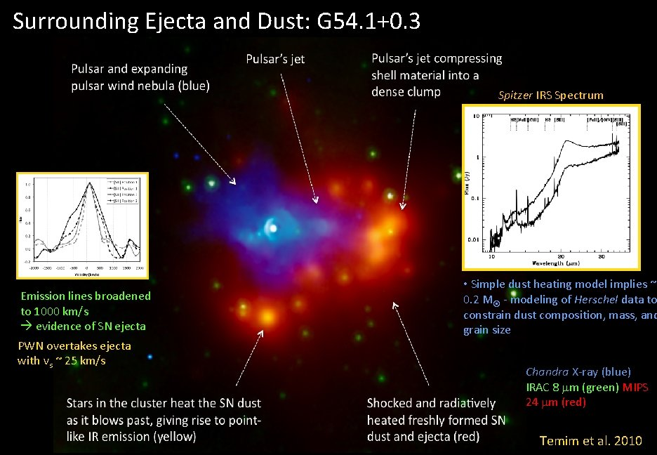 Surrounding Ejecta and Dust: G 54. 1+0. 3 Spitzer IRS Spectrum Emission lines broadened