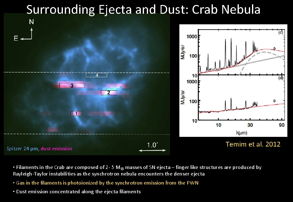 Surrounding Ejecta and Dust: Crab Nebula Spitzer 24 μm, dust emission Temim et al.