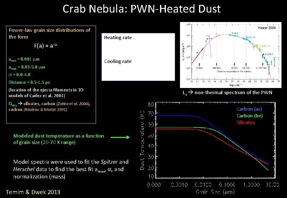 Crab Nebula: PWN-Heated Dust Power-law grain size distributions of the form Hester 2008 Heating
