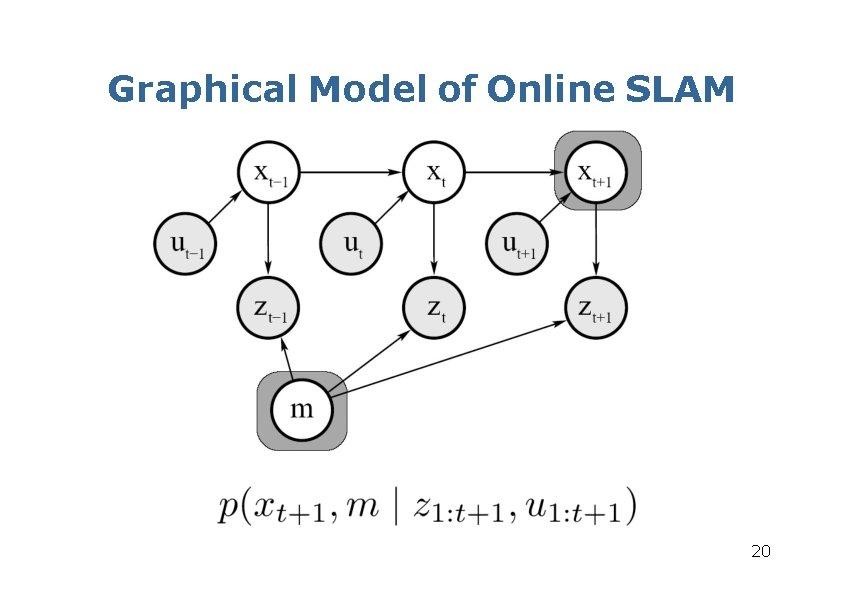 Graphical Model of Online SLAM 20