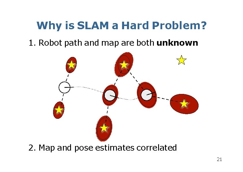 Why is SLAM a Hard Problem? 1. Robot path and map are both unknown