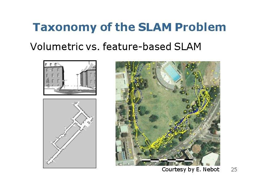 Taxonomy of the SLAM Problem Volumetric vs. feature-based SLAM Courtesy by E. Nebot 25