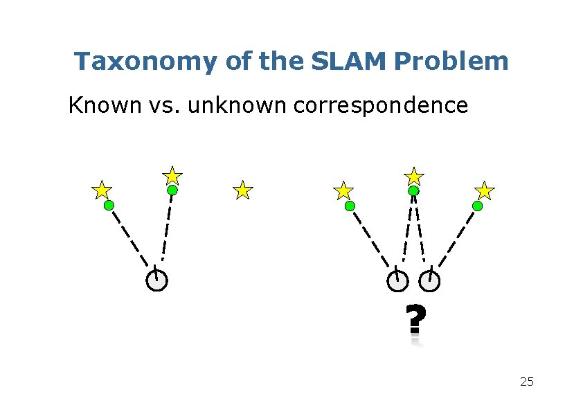 Taxonomy of the SLAM Problem Known vs. unknown correspondence 25
