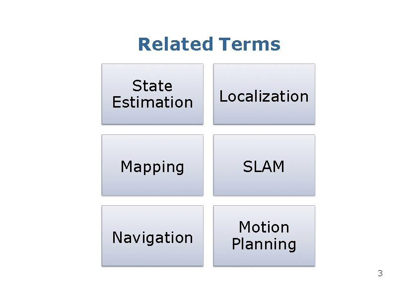 Related Terms State Estimation Localization Mapping SLAM Navigation Motion Planning 3