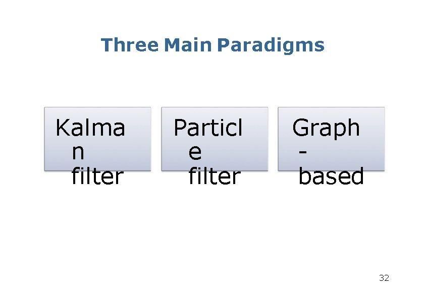 Three Main Paradigms Kalma n filter Particl e filter Graph based 32