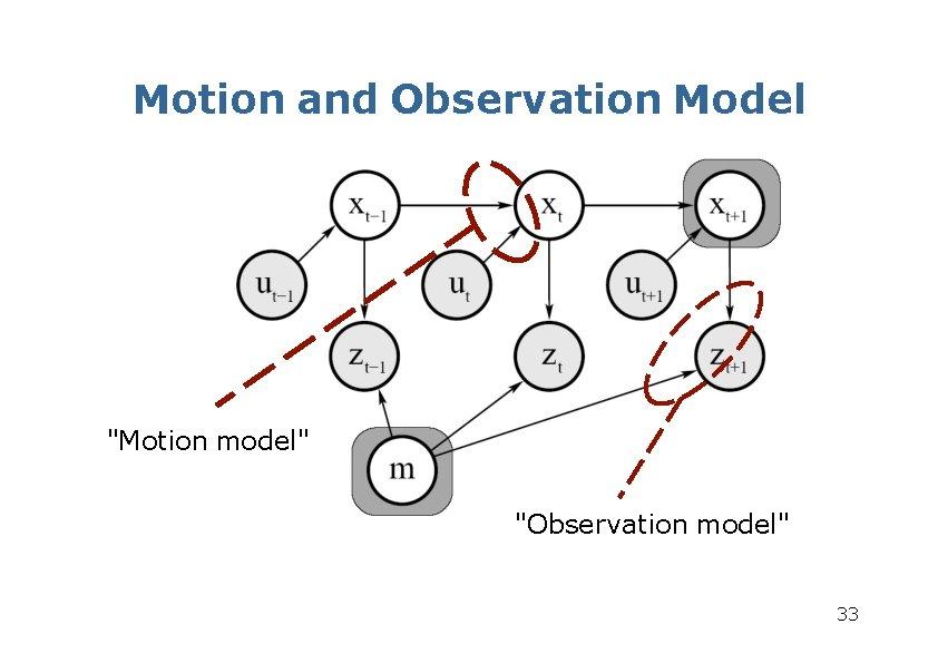"""Motion and Observation Model """"Motion model"""" """"Observation model"""" 33"""