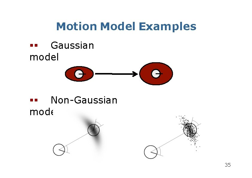 Motion Model Examples Gaussian model Non-Gaussian model 35