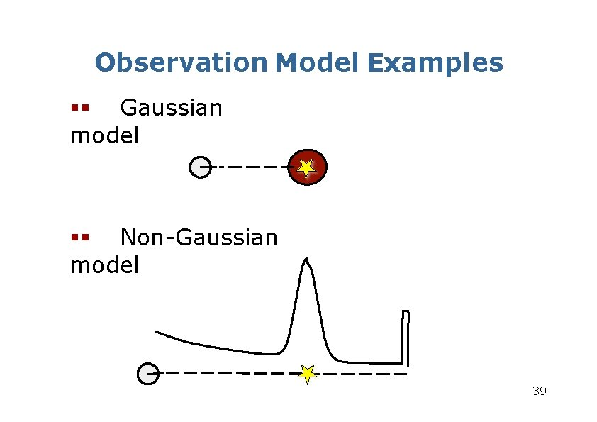 Observation Model Examples Gaussian model Non-Gaussian model 39