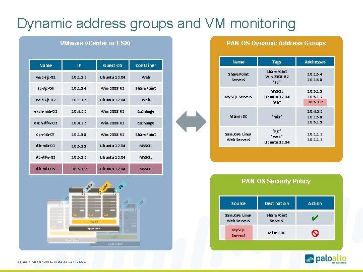 Dynamic address groups and VM monitoring VMware v. Center or ESXi PAN-OS Dynamic Address