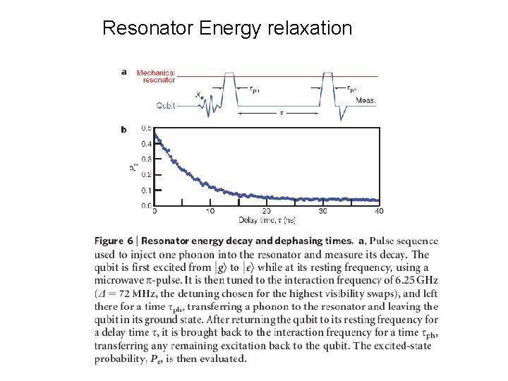 Resonator Energy relaxation