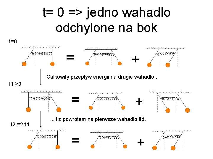 t= 0 => jedno wahadlo odchylone na bok t=0 = + Calkowity przeplyw energii