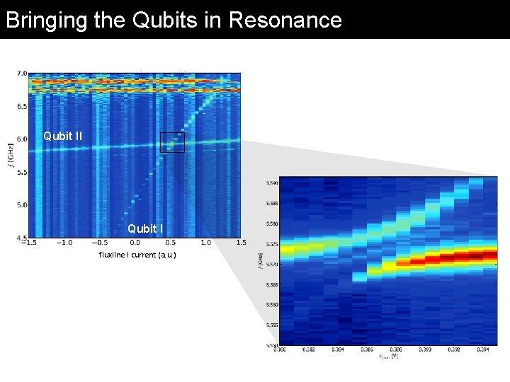Bringing the Qubits in Resonance Qubit II Qubit I fluxline I current (a. u.
