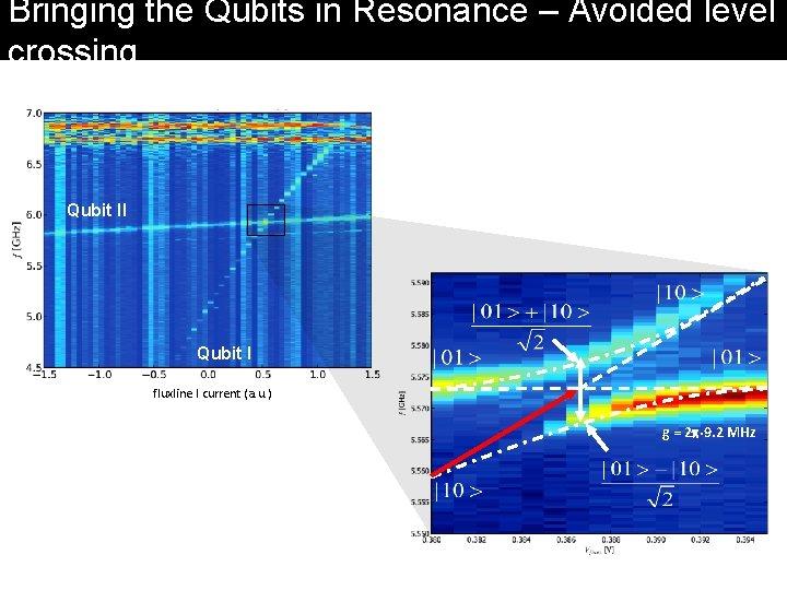 Bringing the Qubits in Resonance – Avoided level crossing Qubit II Qubit I fluxline
