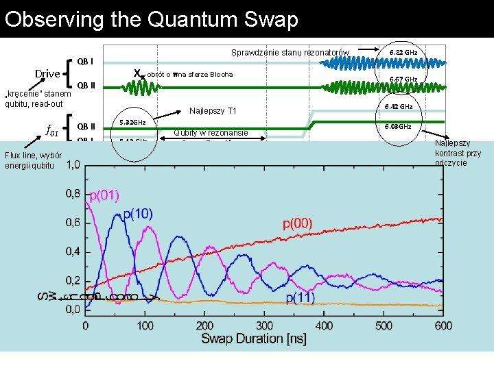"Observing the Quantum Swap Drive ""kręcenie"" stanem qubitu, read-out f 01 Flux line, wybór"