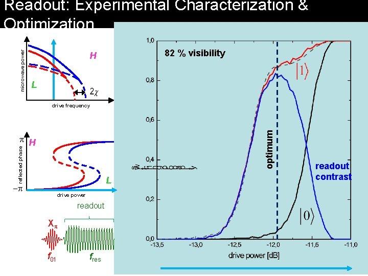 microwave power Readout: Experimental Characterization & Optimization 82 % visibility H L optimum drive